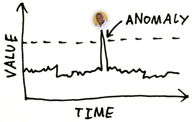Are you an Anomaly? I am and Here's Why.